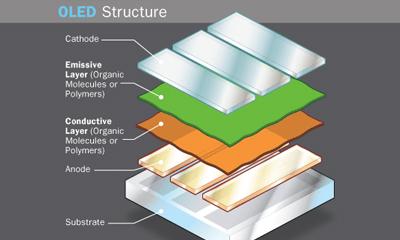 oled structure OLED: lampade più efficienti ad un prezzo accessibile