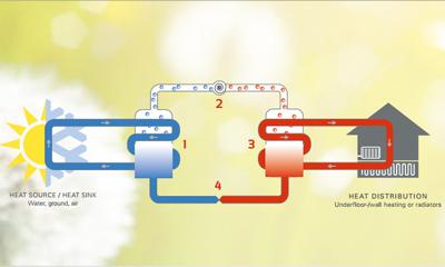 cooling heating geo Geotermia: riscaldamento e raffrescamento dalla terra